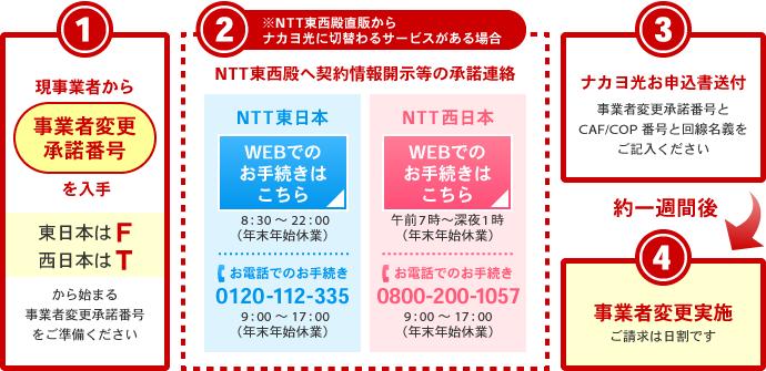 ナカヨ光への事業者変更フロー